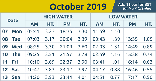 Chelmsford Weekly News: Tide times 7th Oct 2019