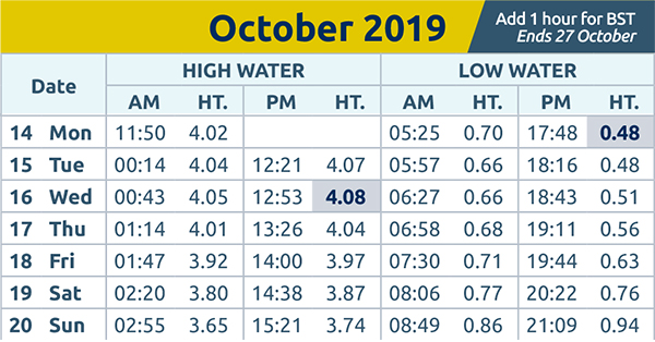 Chelmsford Weekly News: Tide Times 14th Oct 2019