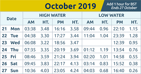 Chelmsford Weekly News: Tide Times 21st Oct 2019