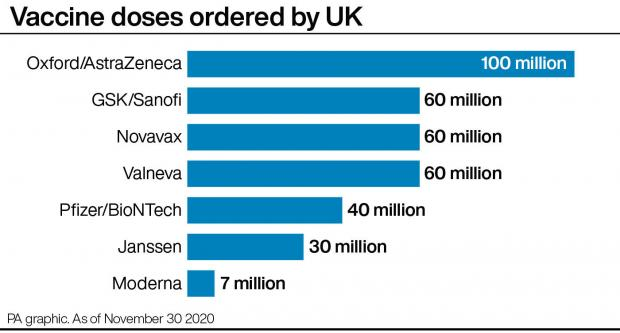 Chelmsford Weekly News: Vaccine doses ordered by UK. Picture: PA graphics