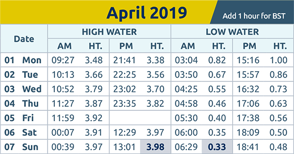 Chelmsford Weekly News: tide times wc 1st Apr 2019