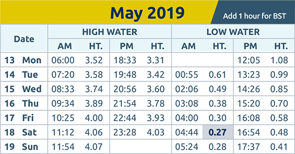 Chelmsford Weekly News: tide times 13th May