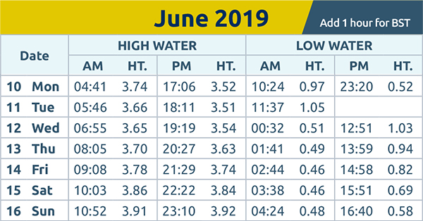 Chelmsford Weekly News: tide times 10th June 2019